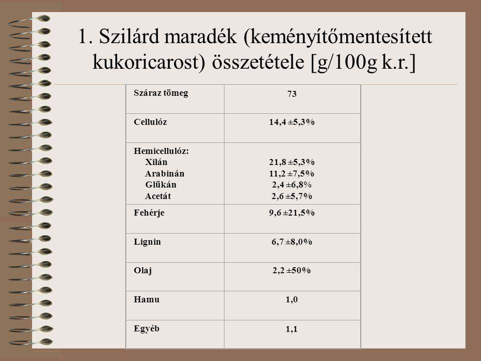 1. Szilárd maradék (keményítőmentesített kukoricarost) összetétele [g/100g k.r.]